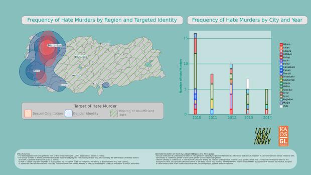 LGBTI hate murders in Turkey 2010-2014