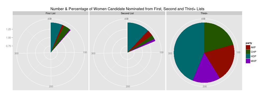 Gender Distribution of Candidates in Party Nominations for