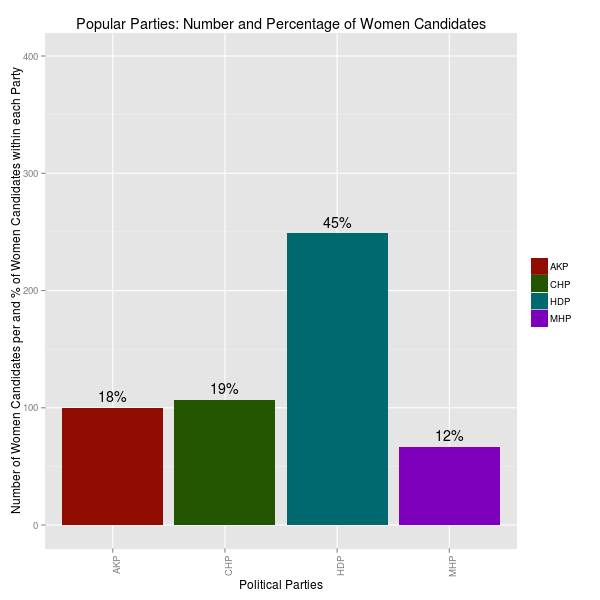 women-candidates-per-popular-political-party.png
